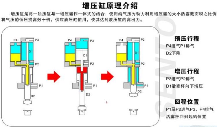 夹具气液增压缸工作原理 基础知识 气液增压缸 第1张